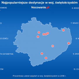Najpopularniejsze destynacje turystyczne w Świętokrzyskiem według Nocowanie.pl